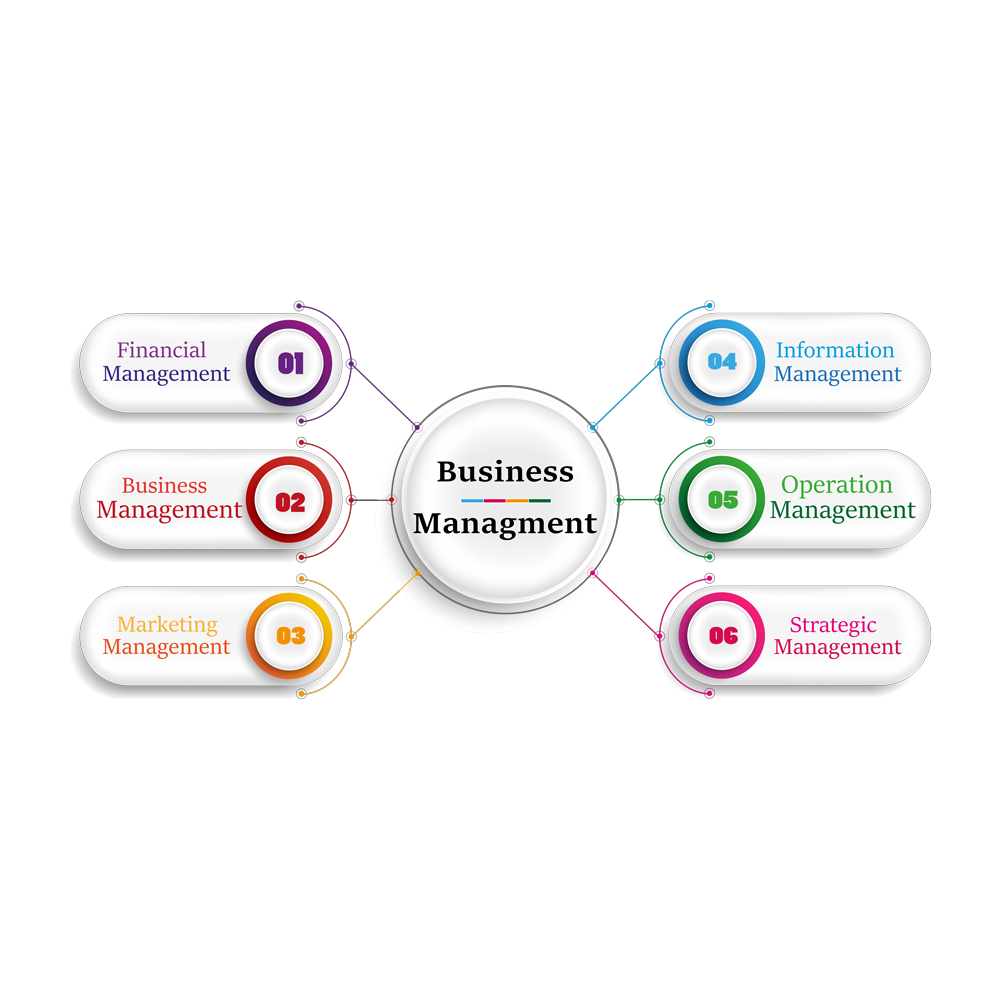 Digital Business Management Solutions